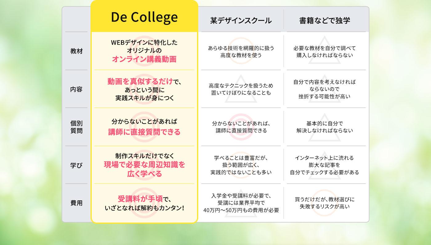 「De College」/某デザインスクール/独学の比較