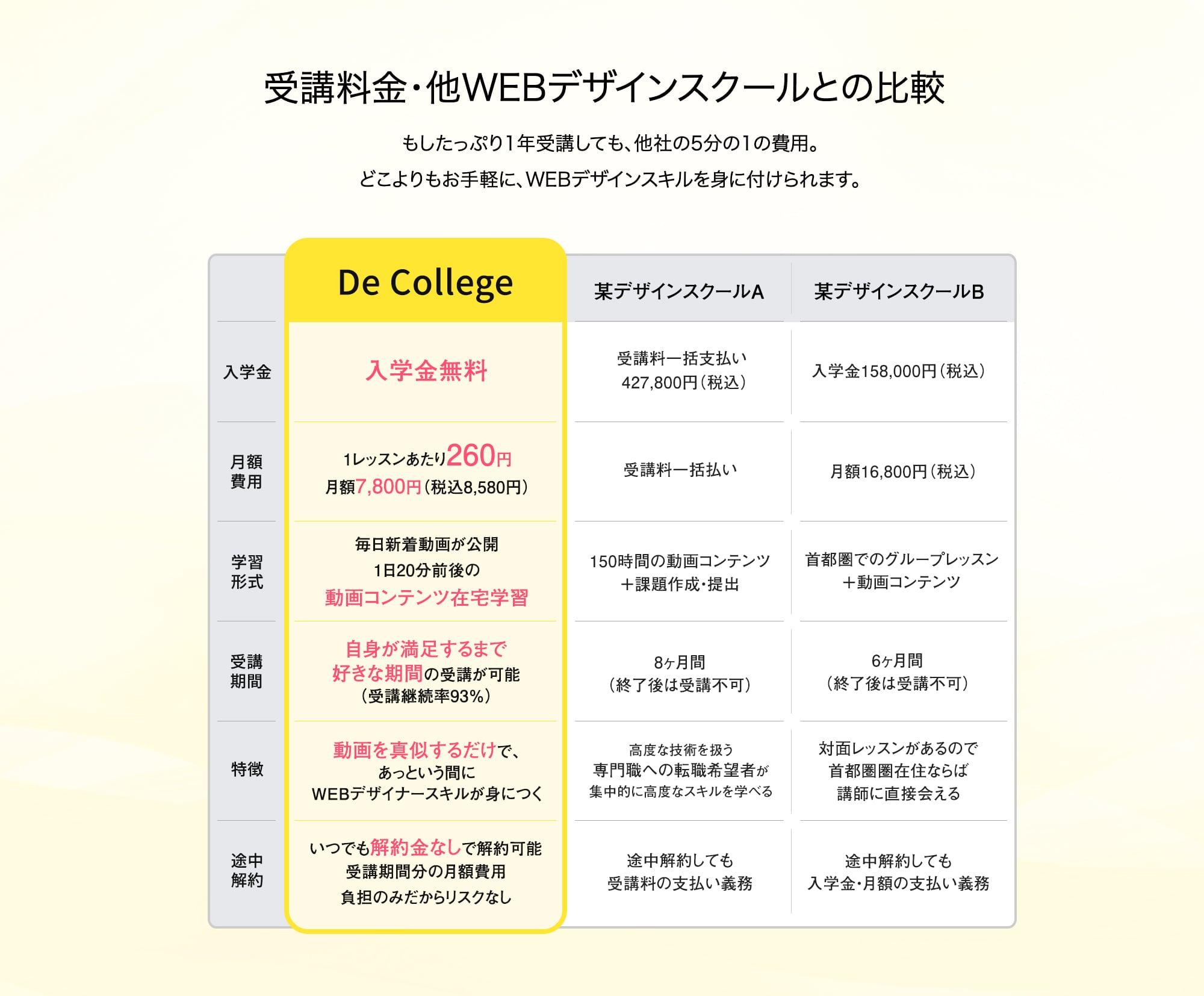 受講料金・他WEBデザインスクールとの比較